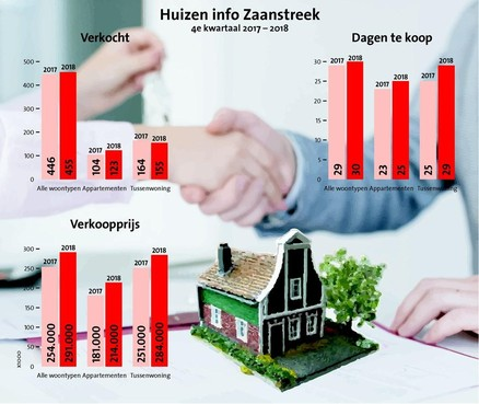 Huizenprijzen Zaanstreek schieten door het dak