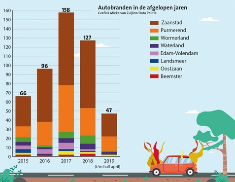 Autobranden in Zaanstreek/Waterland groeien uit tot een ware plaag