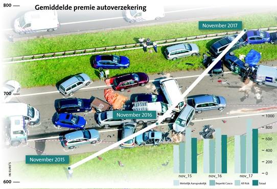 Autoverzekering fors duurder