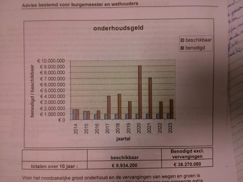Te weinig geld voor vervanging wegen in Beverwijk