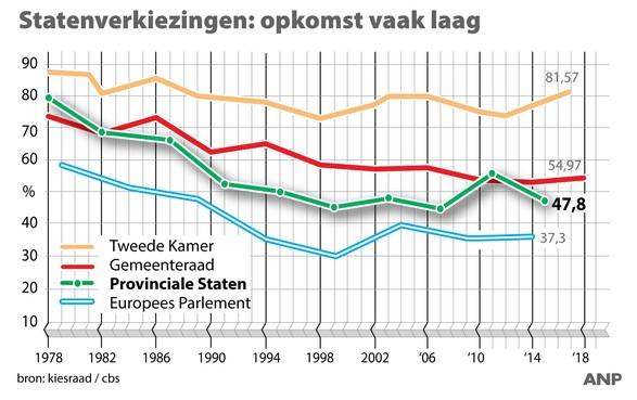 Landelijke opkomst 2 procent hoger dan 2015