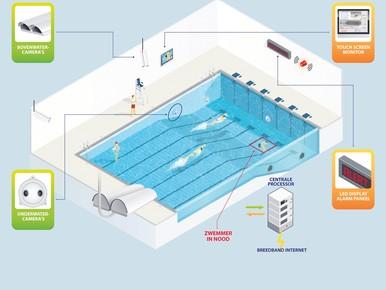 Detectiesysteem voorkwam vier verdrinkingen zwembaden