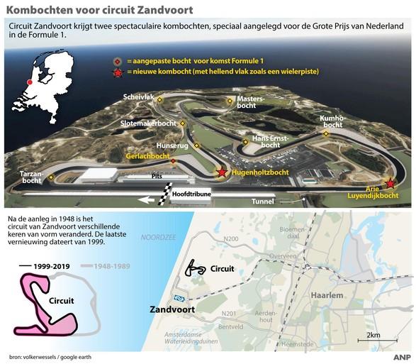 Circuit Zandvoort krijgt twee kombochten voor de Grote Prijs [video]