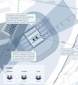Boortunnels naar eiland met luchthaven in Noordzee
