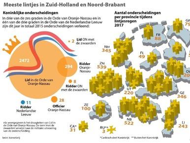 Opvallend weinig lintjes Noord-Holland